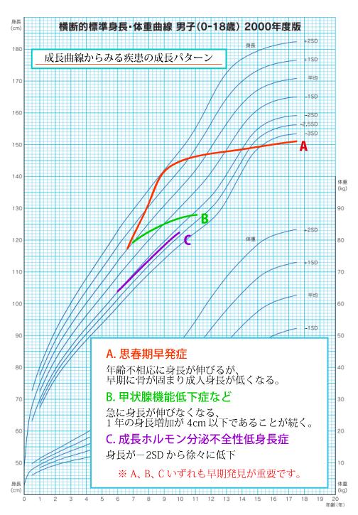 思春期早発症のグラフ