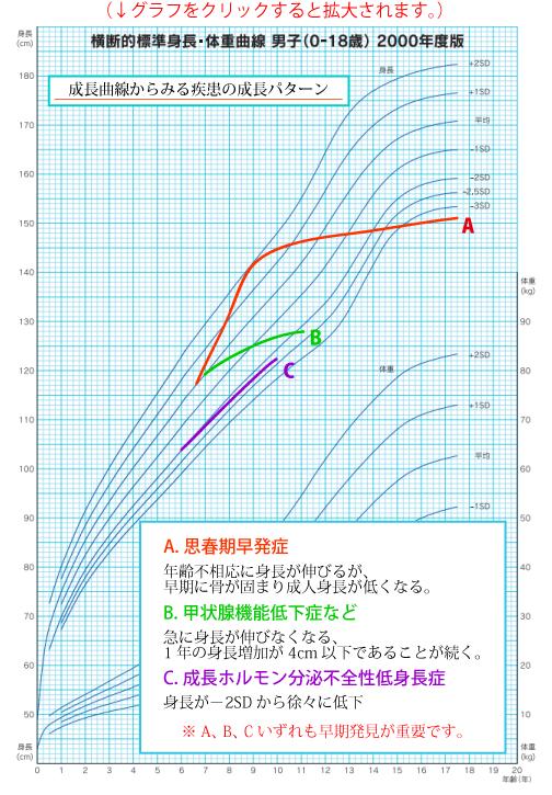 成長曲線からみる疾患の成長パターン